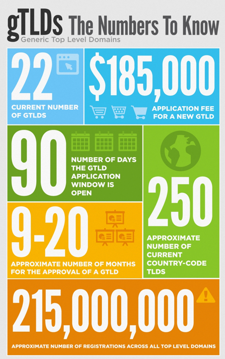 Infographic Ideas 187 Infographic By The Numbers Best Free